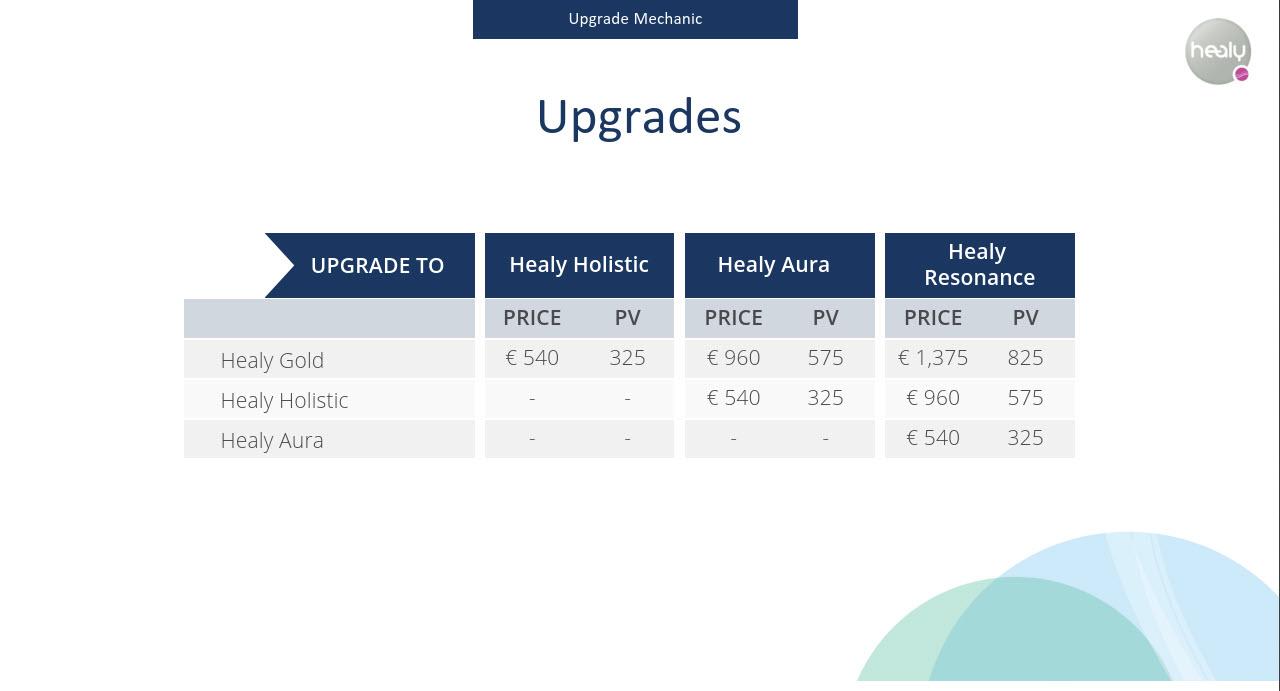 Healy Upgrades